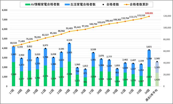 家電製品アドバイザー試験 合格者数推移