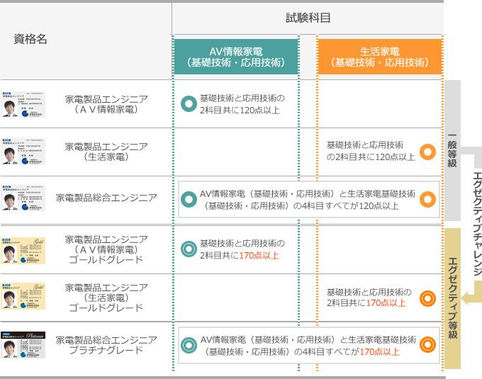資格および等級取得の条件(家電製品エンジニア)